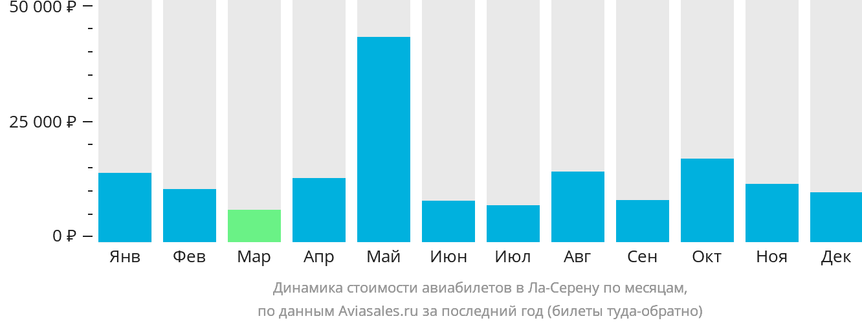 Динамика стоимости авиабилетов в Ла Серену по месяцам