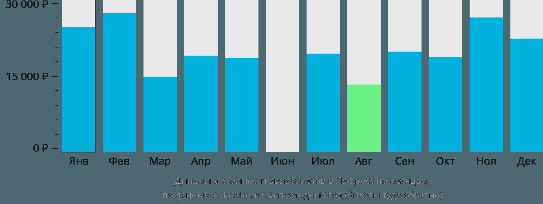 Динамика стоимости авиабилетов в Ла-Кросс по месяцам