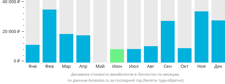 Динамика стоимости авиабилетов в Лонсестон по месяцам