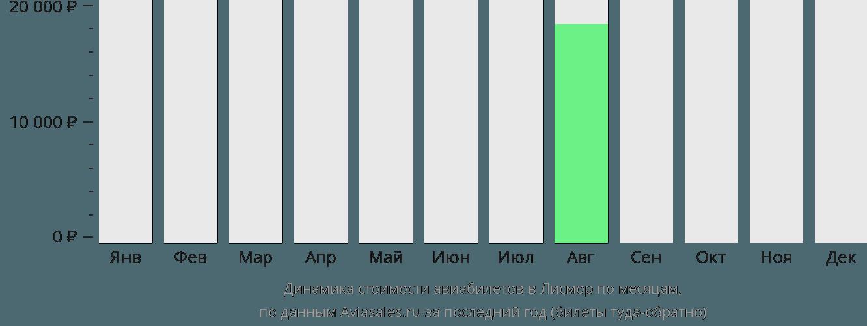 Динамика стоимости авиабилетов Лизмор по месяцам