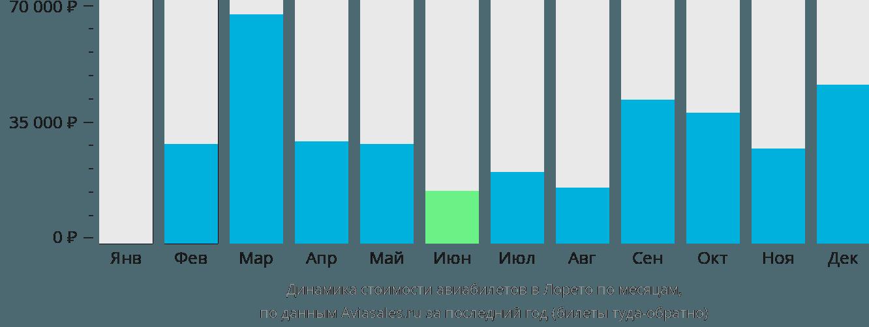 Динамика стоимости авиабилетов в Лорето по месяцам