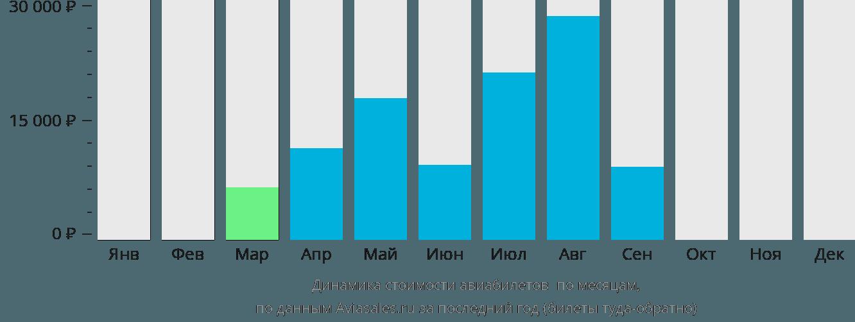 Динамика стоимости авиабилетов Сен-Тропе по месяцам