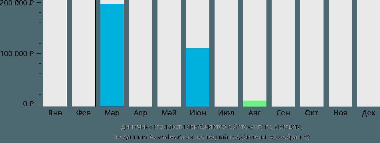 Динамика стоимости авиабилетов в Латакунгу по месяцам
