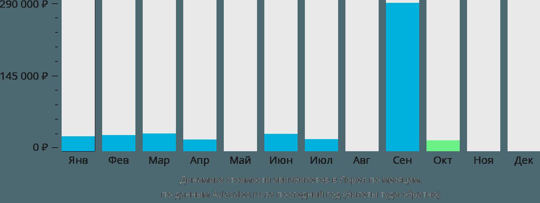 Динамика стоимости авиабилетов в Лорел по месяцам