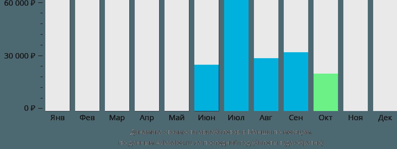 Динамика стоимости авиабилетов в Манши по месяцам
