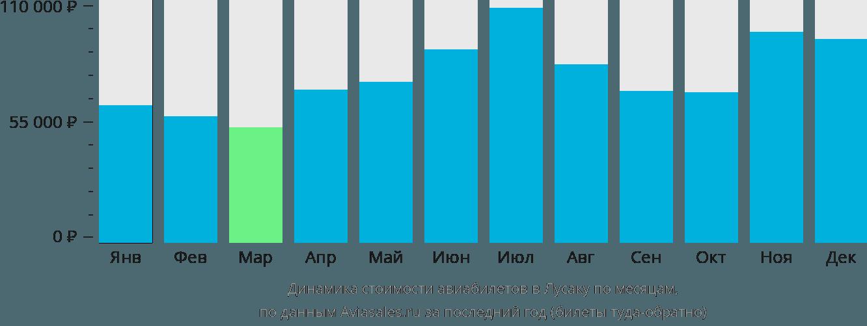 Динамика стоимости авиабилетов в Лусаку по месяцам
