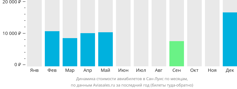 Динамика стоимости авиабилетов в Сан-Луис по месяцам