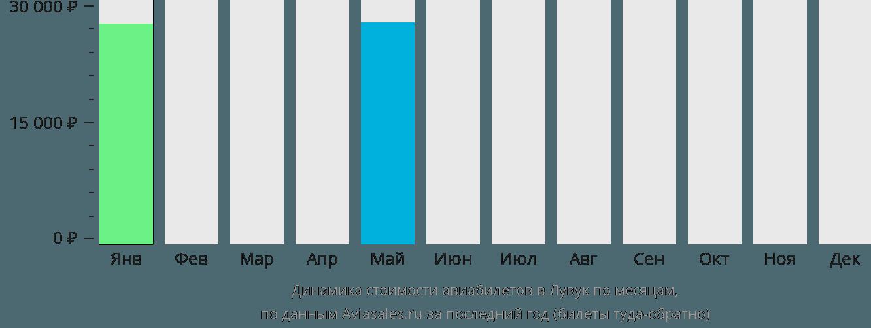 Динамика стоимости авиабилетов в Лувук по месяцам