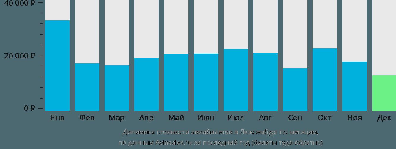 Динамика стоимости авиабилетов в Люксембург по месяцам