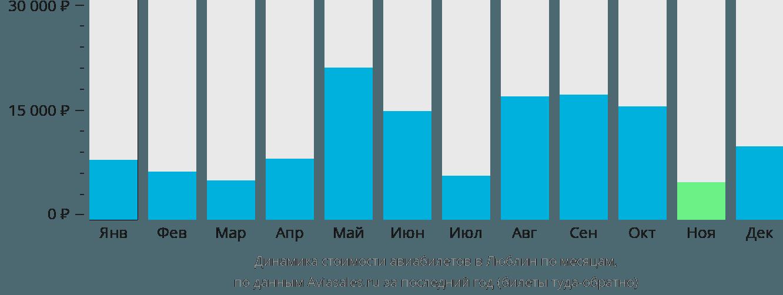 Динамика стоимости авиабилетов в Люблин по месяцам