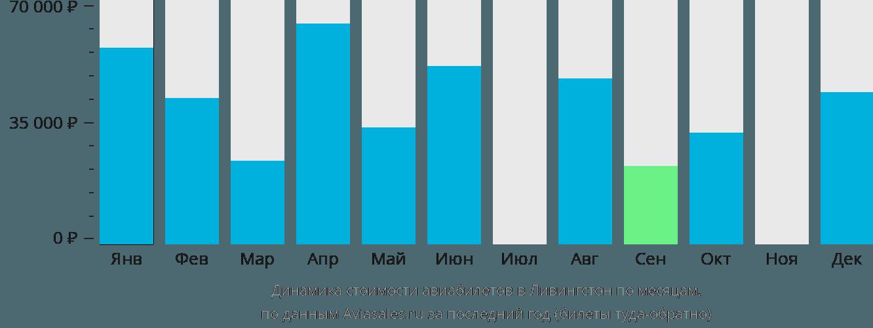 Динамика стоимости авиабилетов в Ливингстон по месяцам