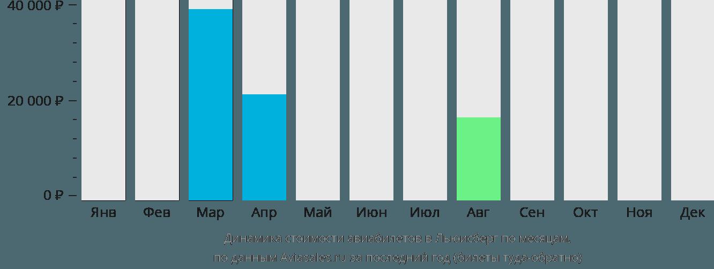 Динамика стоимости авиабилетов в Льюисберг по месяцам