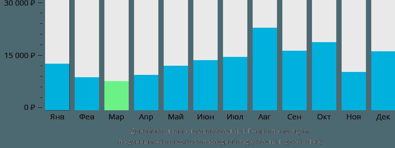 Динамика стоимости авиабилетов в Гюмри по месяцам