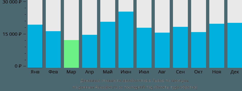 Динамика стоимости авиабилетов в Львов по месяцам