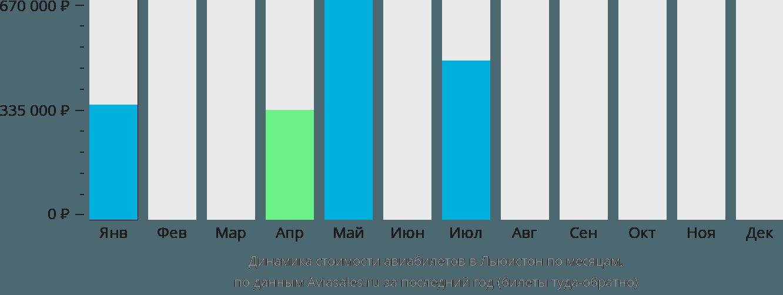 Динамика стоимости авиабилетов Льюистон по месяцам