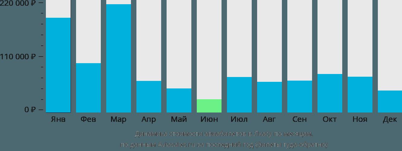 Динамика стоимости авиабилетов в Лхасу по месяцам