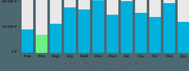 Динамика стоимости авиабилетов в Луксор по месяцам