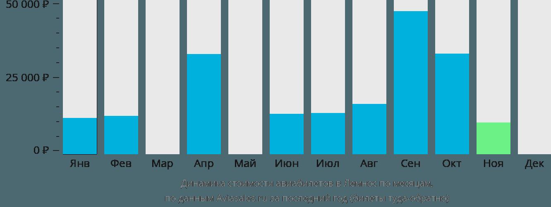 Динамика стоимости авиабилетов в Лемнос по месяцам