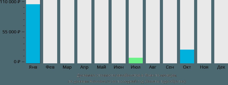 Динамика стоимости авиабилетов в Лоян по месяцам