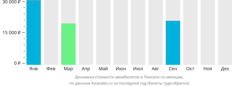 Динамика стоимости авиабилетов в Люкселе по месяцам