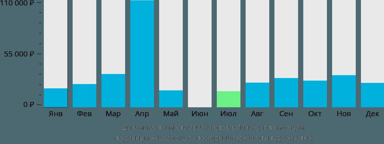 Динамика стоимости авиабилетов в Линчбург по месяцам