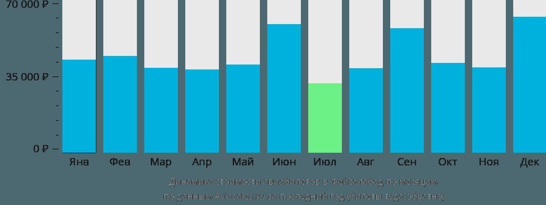 Динамика стоимости авиабилетов в Фейсалабад по месяцам