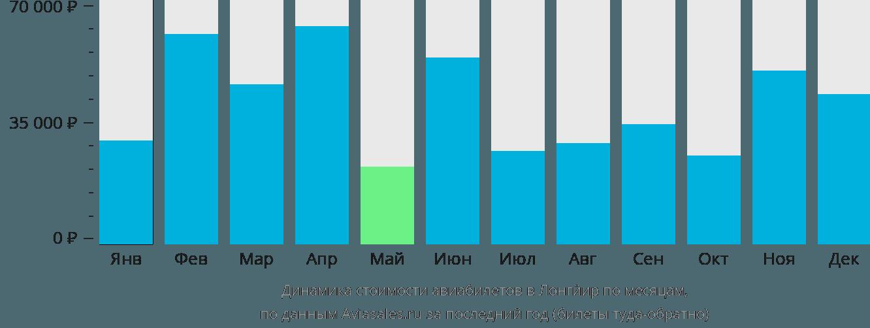 Динамика стоимости авиабилетов в Лонгйир по месяцам