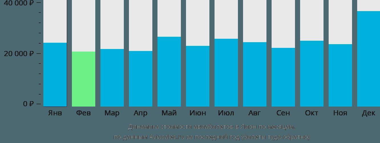 Динамика стоимости авиабилетов в Лион по месяцам