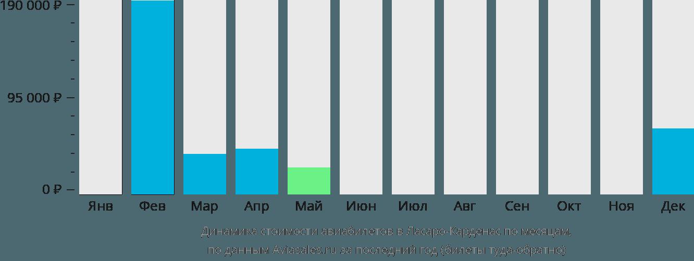 Динамика стоимости авиабилетов в Ласаро-Карденас по месяцам