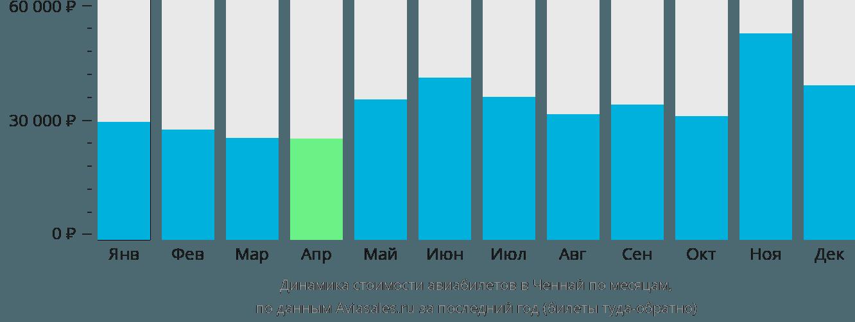 Динамика стоимости авиабилетов в Ченнаи по месяцам