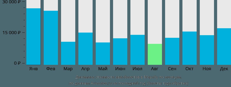 Динамика стоимости авиабилетов в Марабу по месяцам