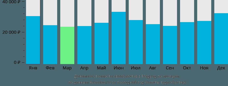 Динамика стоимости авиабилетов в Мадрид по месяцам