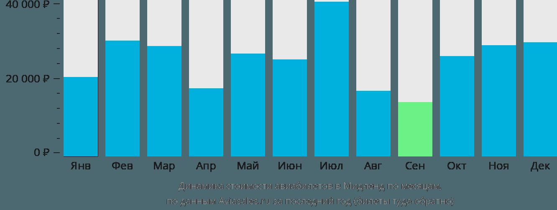 Динамика стоимости авиабилетов в Мидленд по месяцам