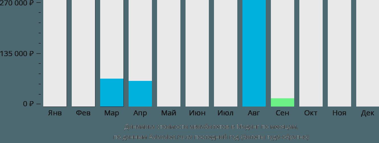 Динамика стоимости авиабилетов Маданг по месяцам