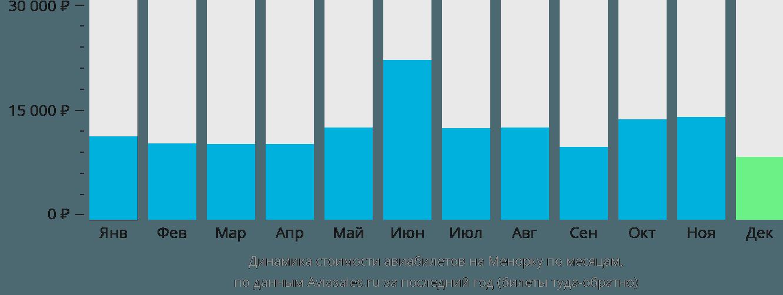 Динамика стоимости авиабилетов на Менорку по месяцам