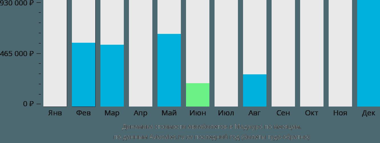 Динамика стоимости авиабилетов Маджуро по месяцам