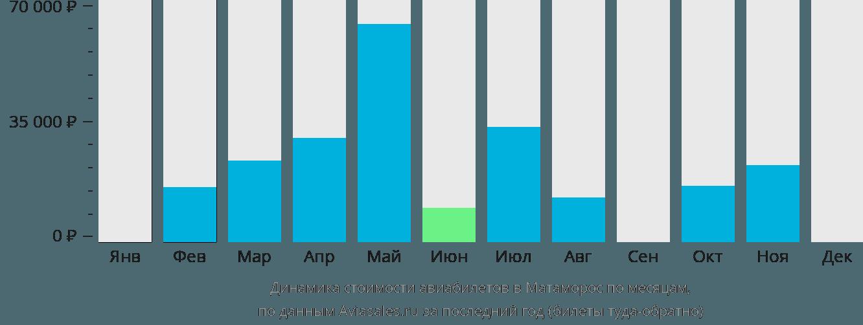 Динамика стоимости авиабилетов в Матаморос по месяцам