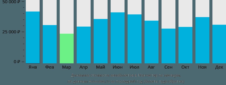 Динамика стоимости авиабилетов в Манчестер по месяцам