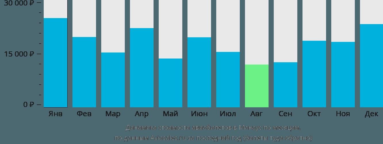 Динамика стоимости авиабилетов в Манаус по месяцам