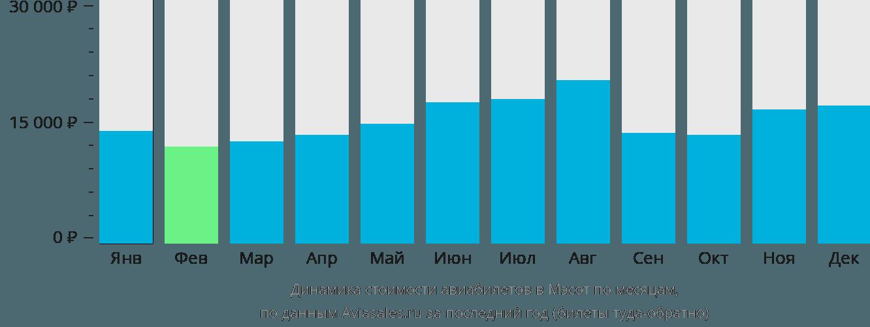 Динамика стоимости авиабилетов в Мае Сот по месяцам