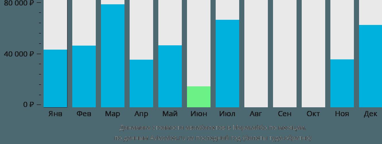 Динамика стоимости авиабилетов в Маракаибо по месяцам