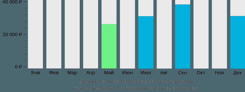 Динамика стоимости авиабилетов в Маягуэс по месяцам