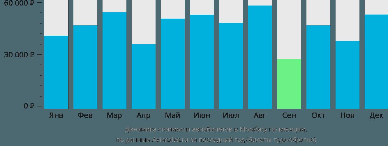 Динамика стоимости авиабилетов в Момбасу по месяцам