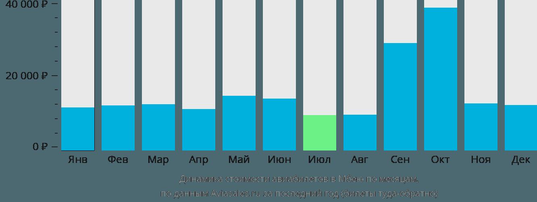 Динамика стоимости авиабилетов в Мбею по месяцам