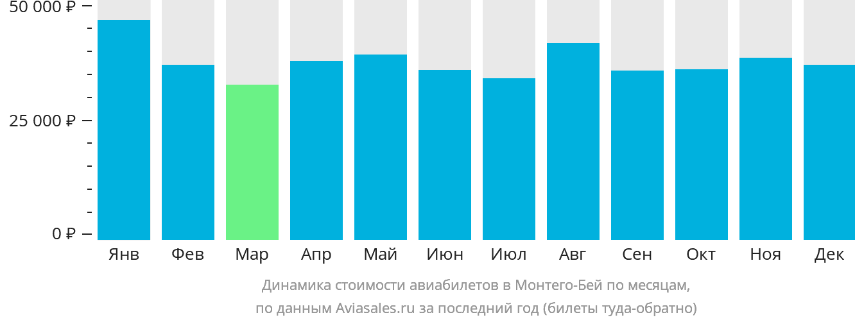 Динамика стоимости авиабилетов в Монтего Бэй по месяцам