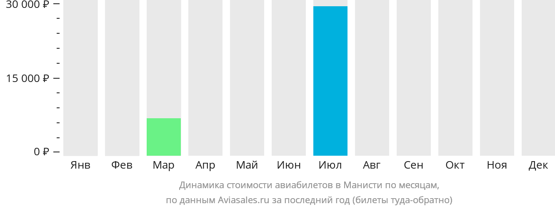 Динамика стоимости авиабилетов Манисти по месяцам