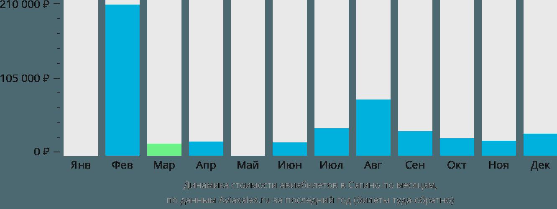 Динамика стоимости авиабилетов Сагино по месяцам