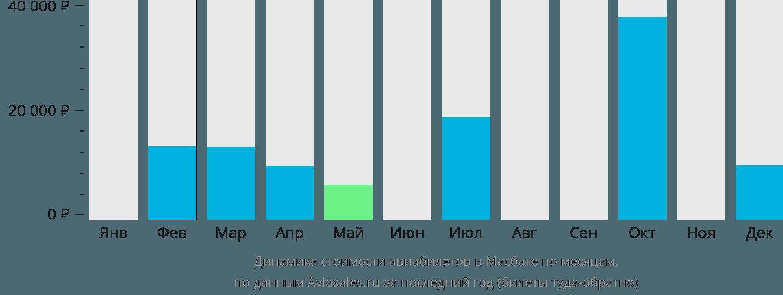 Динамика стоимости авиабилетов в Масбейт Сити по месяцам