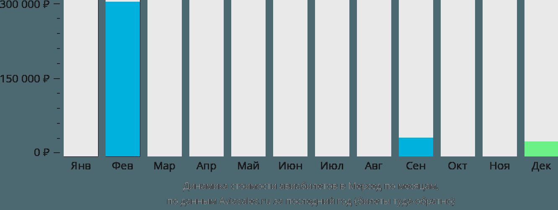 Динамика стоимости авиабилетов в Мерсед по месяцам