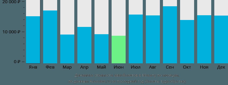 Динамика стоимости авиабилетов в Макапу по месяцам